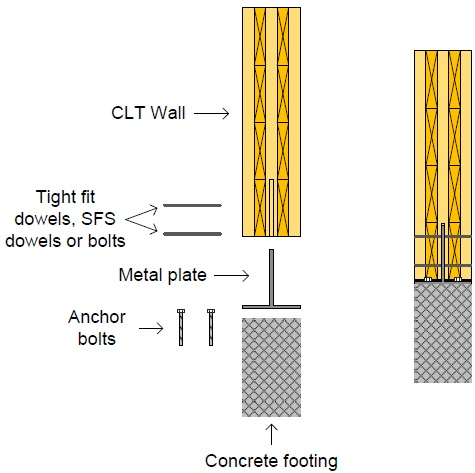 Clt Wall To Concrete Foundation